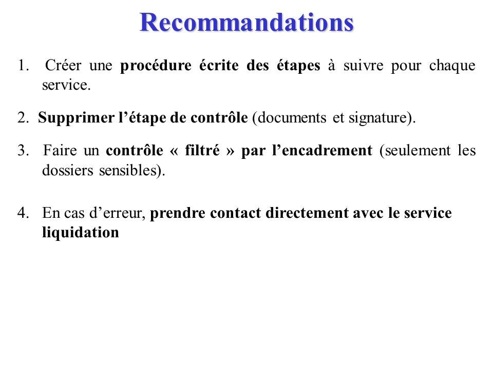 Recommandations1. Créer une procédure écrite des étapes à suivre pour chaque service. 2. Supprimer l'étape de contrôle (documents et signature).