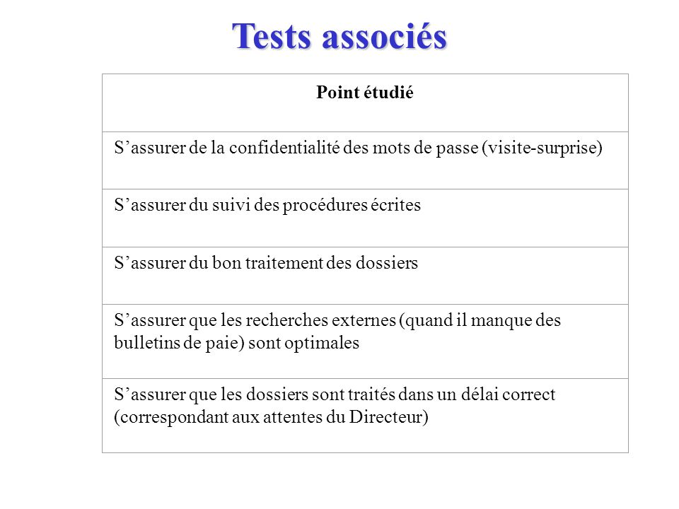 Tests associés Point étudié