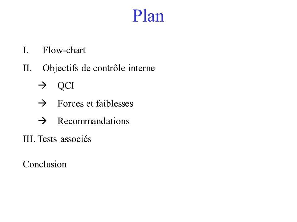 Plan Flow-chart Objectifs de contrôle interne QCI Forces et faiblesses