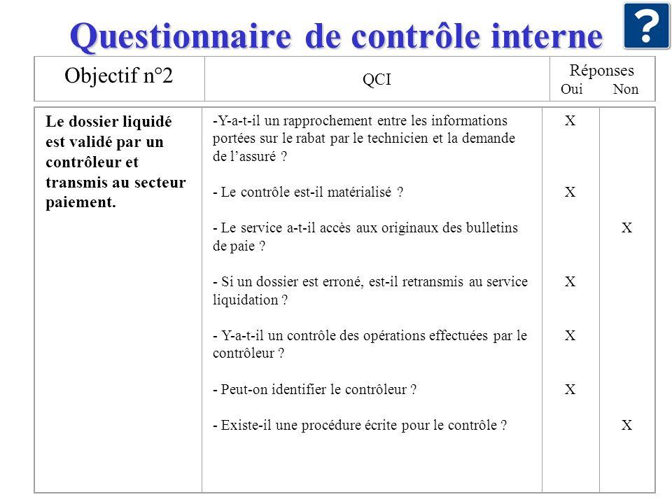 Questionnaire de contrôle interne