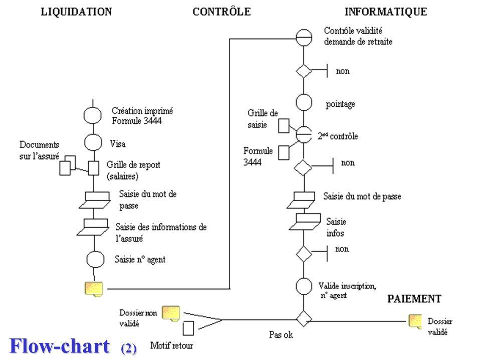 Flow-chart (2)