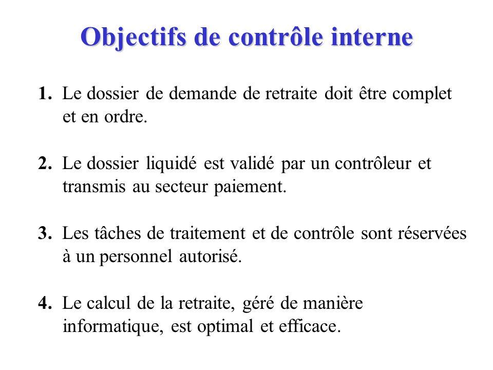 Objectifs de contrôle interne