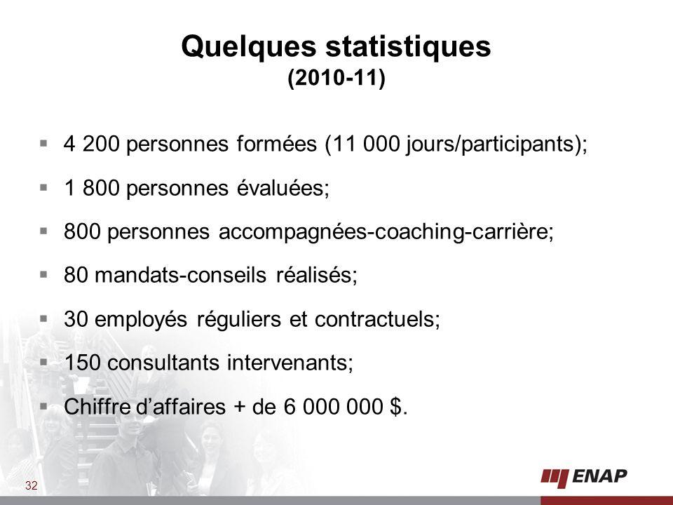 Quelques statistiques (2010-11)