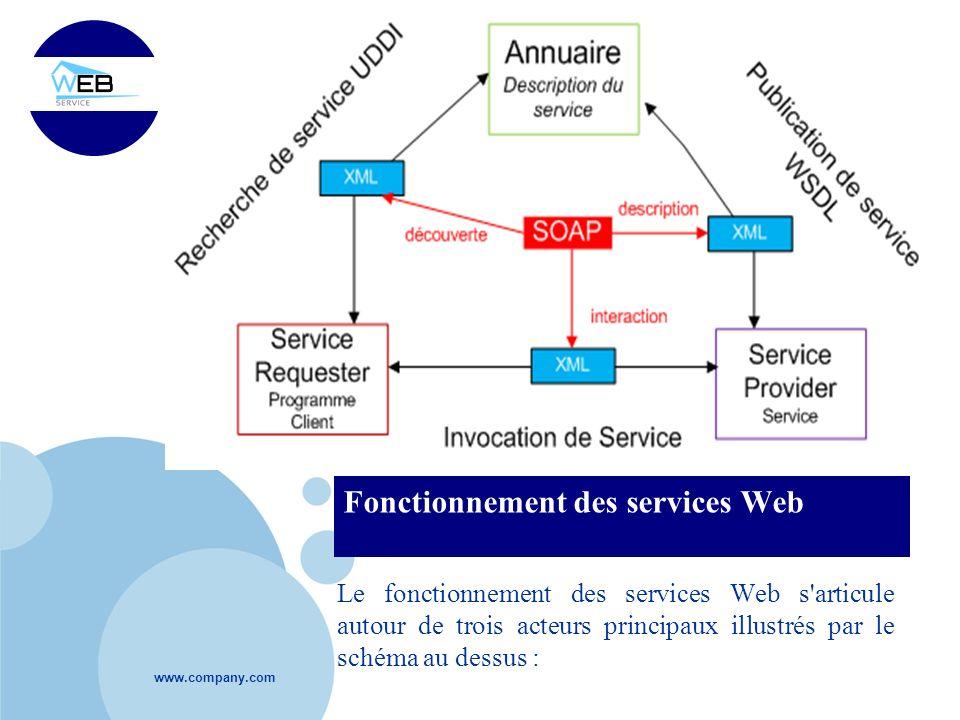 Fonctionnement des services Web