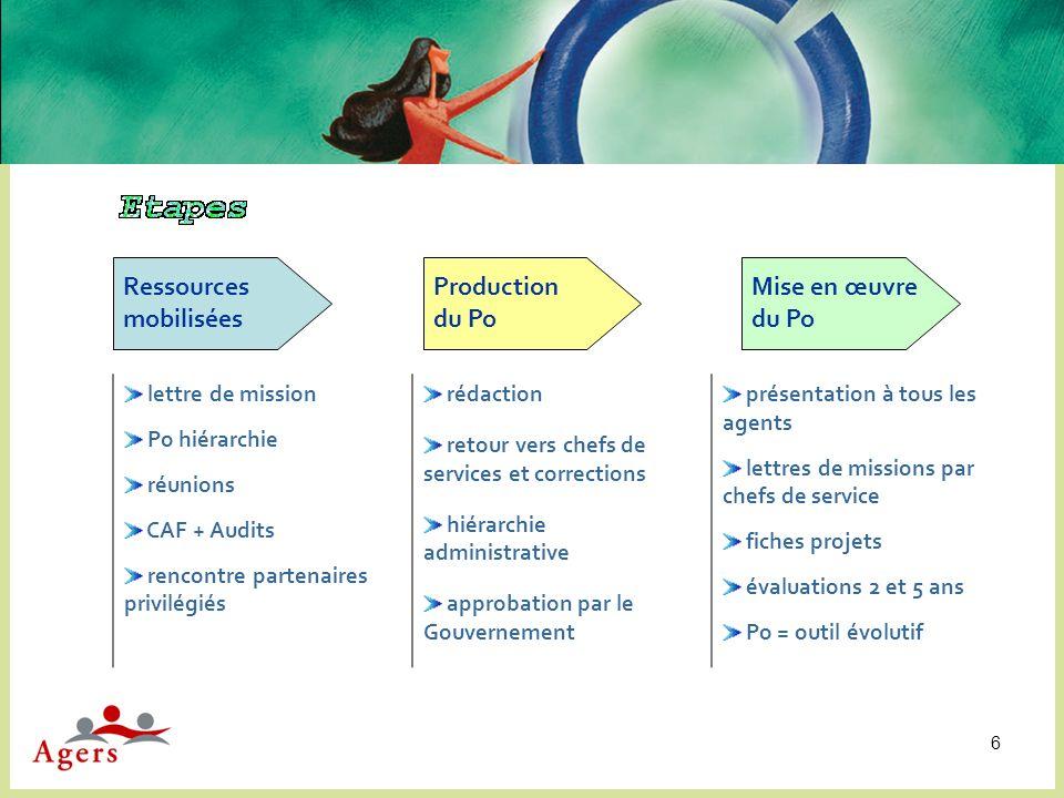 Ressources mobilisées Production du Po Mise en œuvre du Po