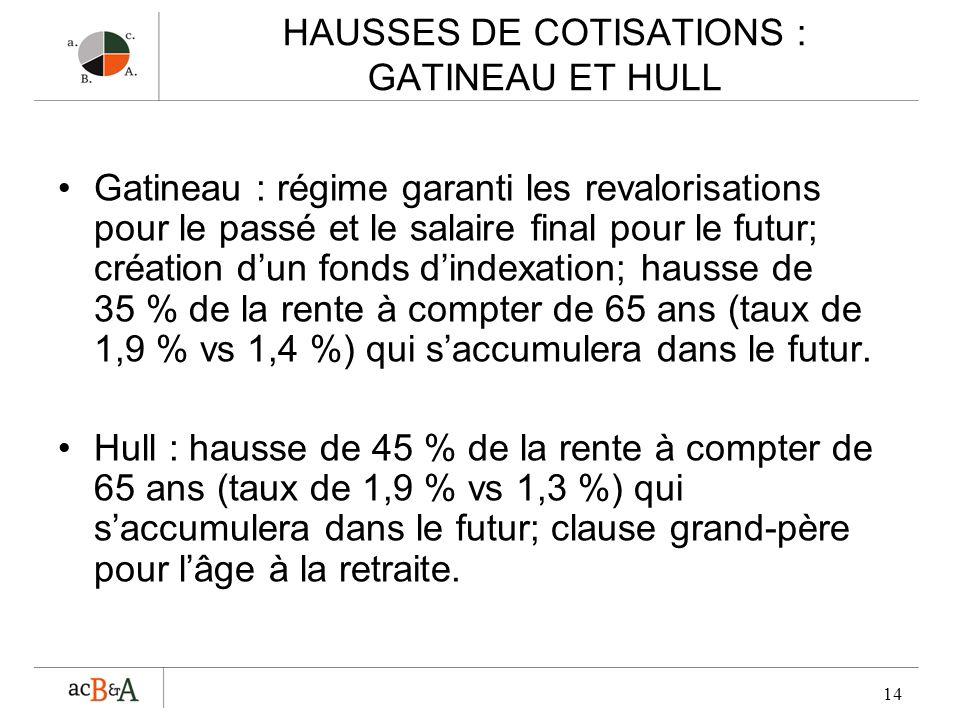 HAUSSES DE COTISATIONS : GATINEAU ET HULL