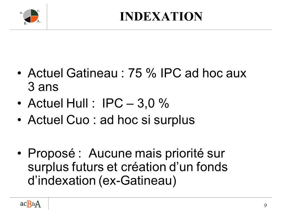 INDEXATION Actuel Gatineau : 75 % IPC ad hoc aux 3 ans. Actuel Hull : IPC – 3,0 % Actuel Cuo : ad hoc si surplus.