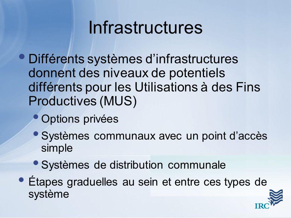Infrastructures Différents systèmes d'infrastructures donnent des niveaux de potentiels différents pour les Utilisations à des Fins Productives (MUS)