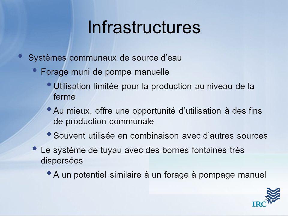 Infrastructures Systèmes communaux de source d'eau
