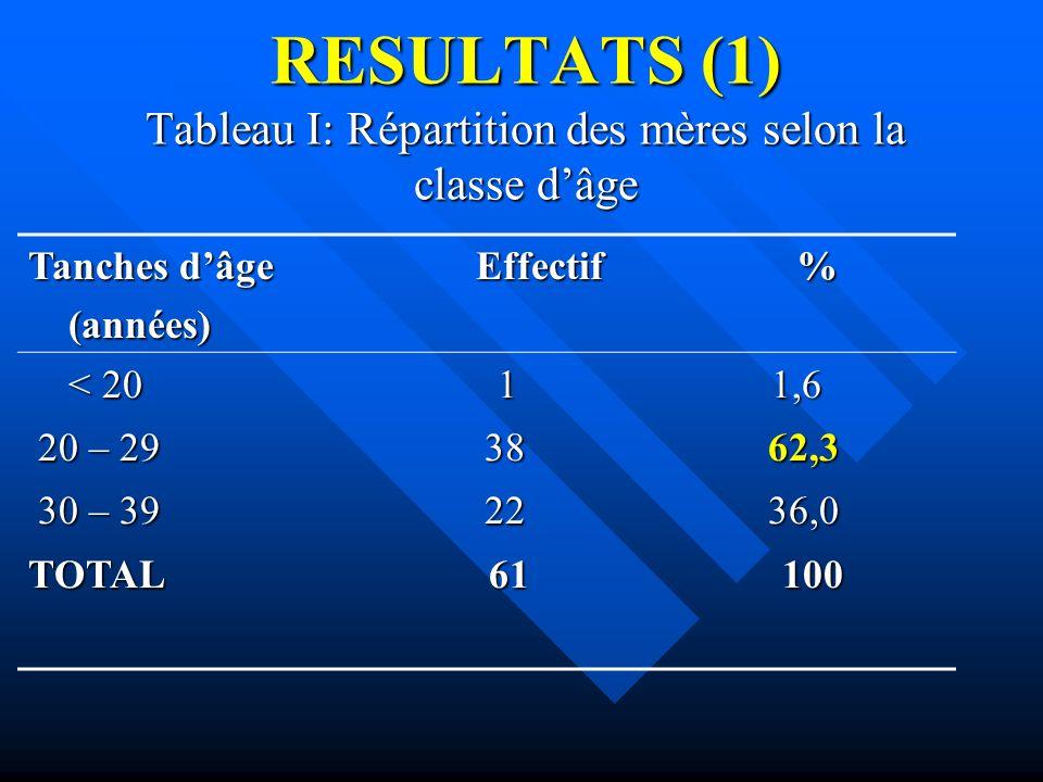 RESULTATS (1) Tableau I: Répartition des mères selon la classe d'âge