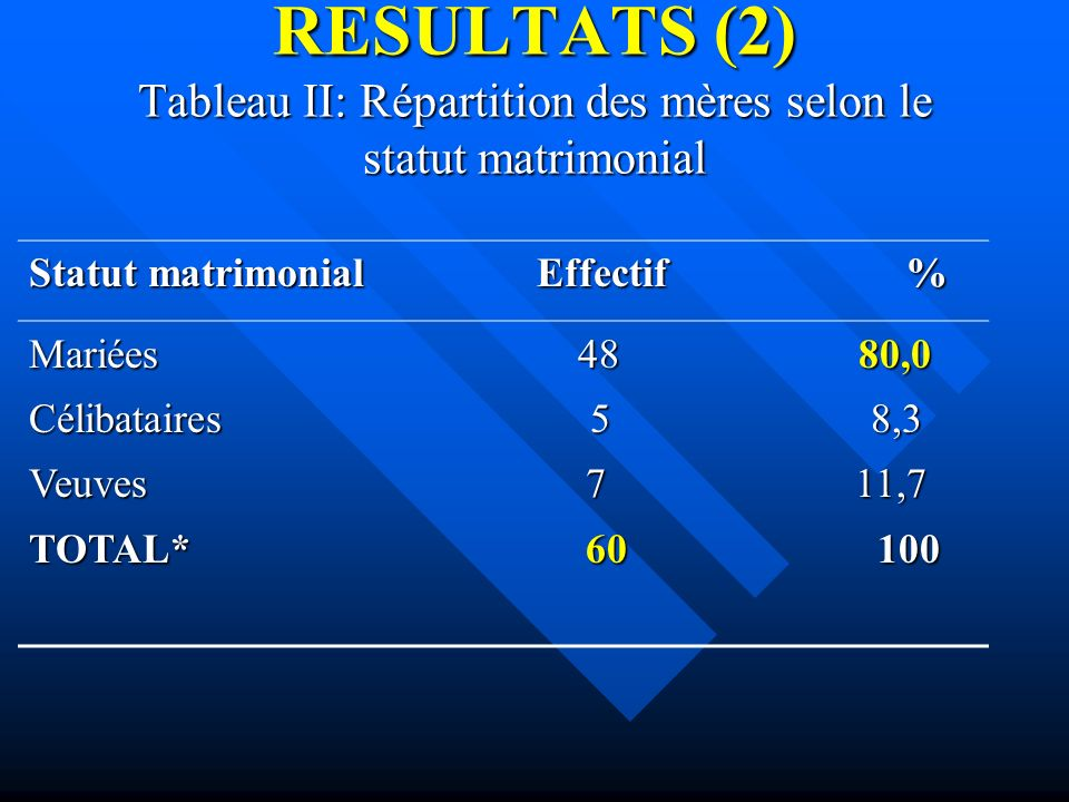 RESULTATS (2) Tableau II: Répartition des mères selon le statut matrimonial