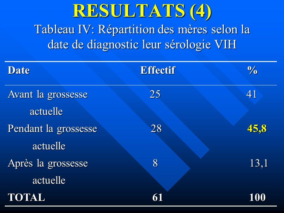 RESULTATS (4) Tableau IV: Répartition des mères selon la date de diagnostic leur sérologie VIH