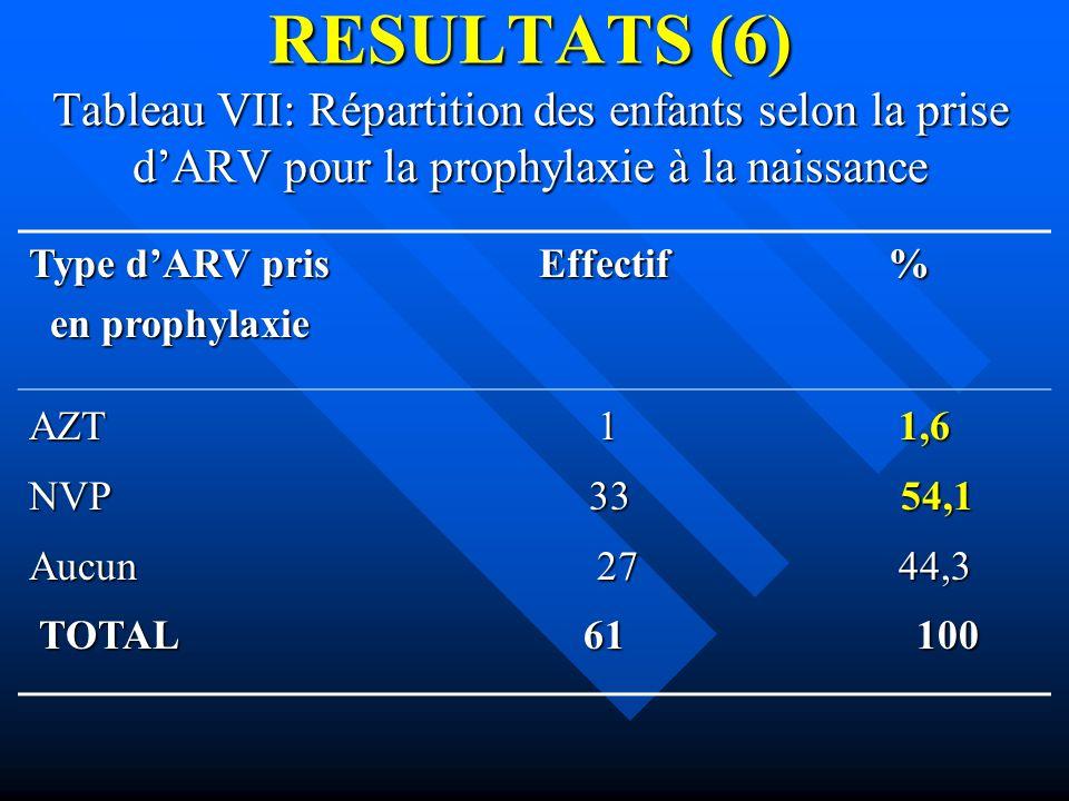 RESULTATS (6) Tableau VII: Répartition des enfants selon la prise d'ARV pour la prophylaxie à la naissance