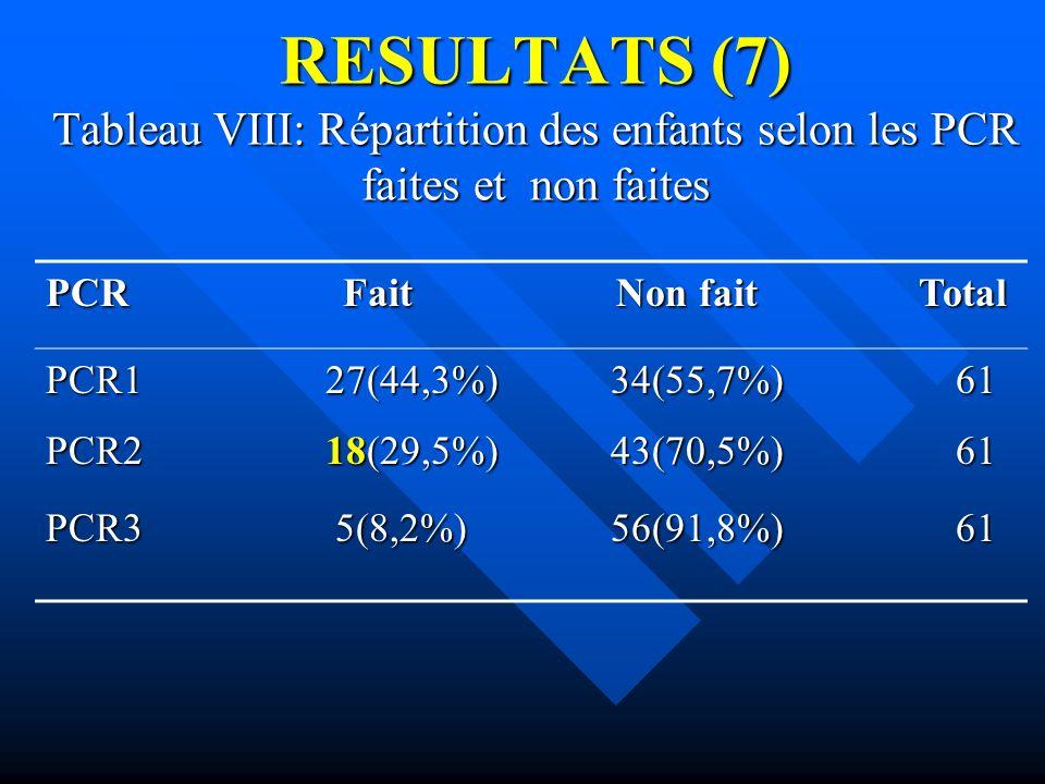 RESULTATS (7) Tableau VIII: Répartition des enfants selon les PCR faites et non faites