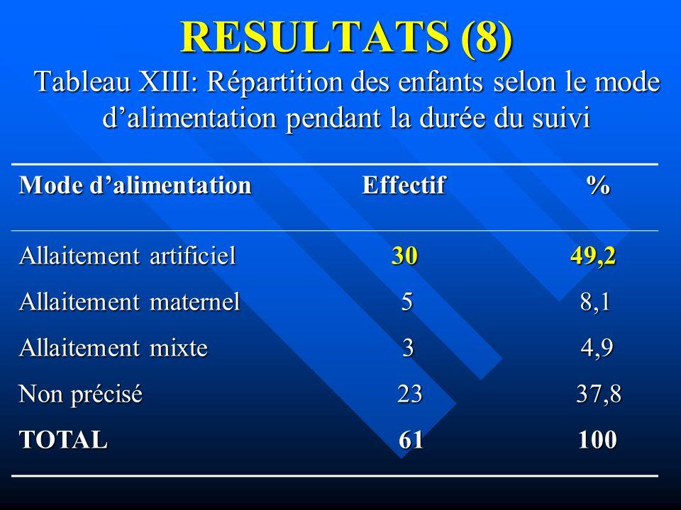 RESULTATS (8) Tableau XIII: Répartition des enfants selon le mode d'alimentation pendant la durée du suivi