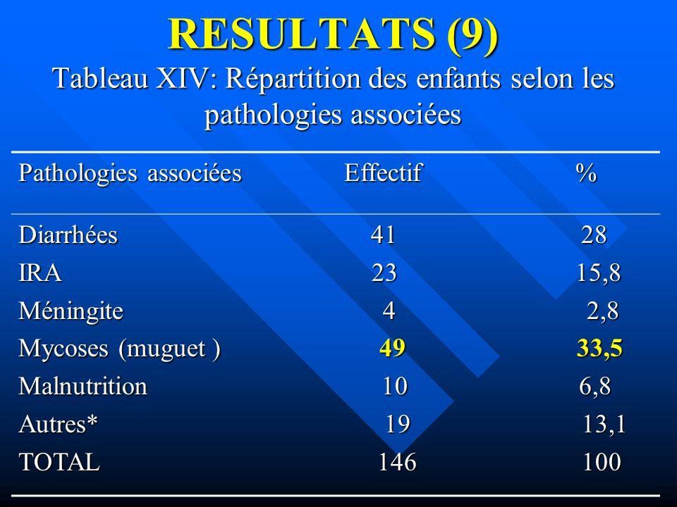 RESULTATS (9) Tableau XIV: Répartition des enfants selon les pathologies associées