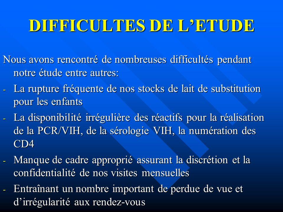 DIFFICULTES DE L'ETUDE