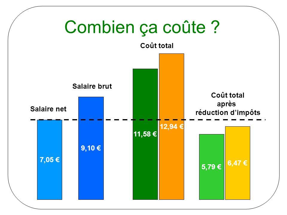 Coût total après réduction d'impôts