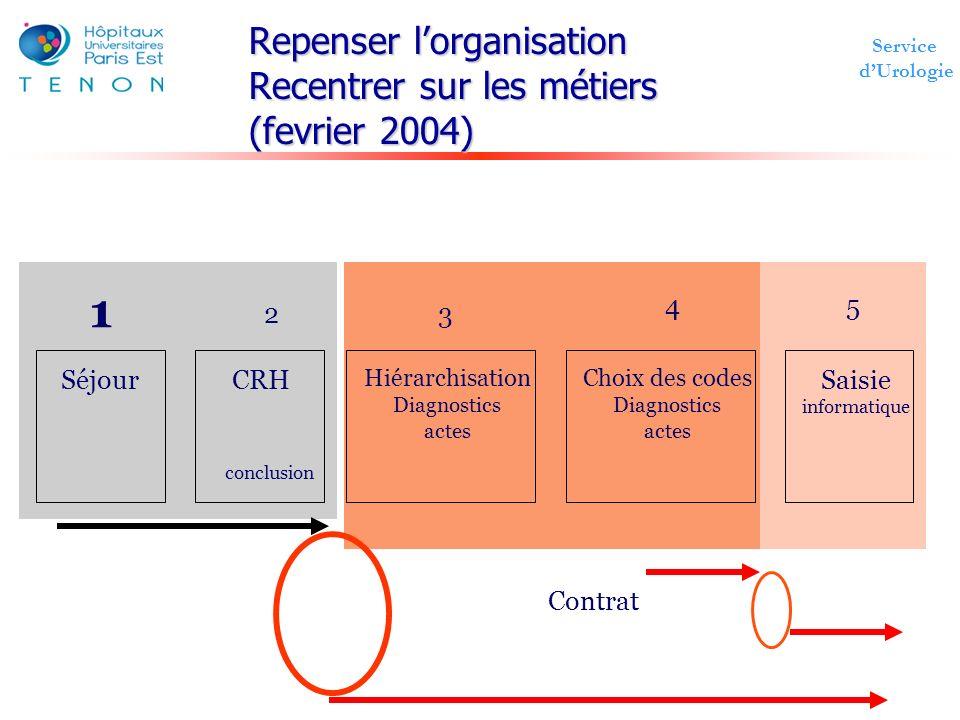 Repenser l'organisation Recentrer sur les métiers (fevrier 2004)