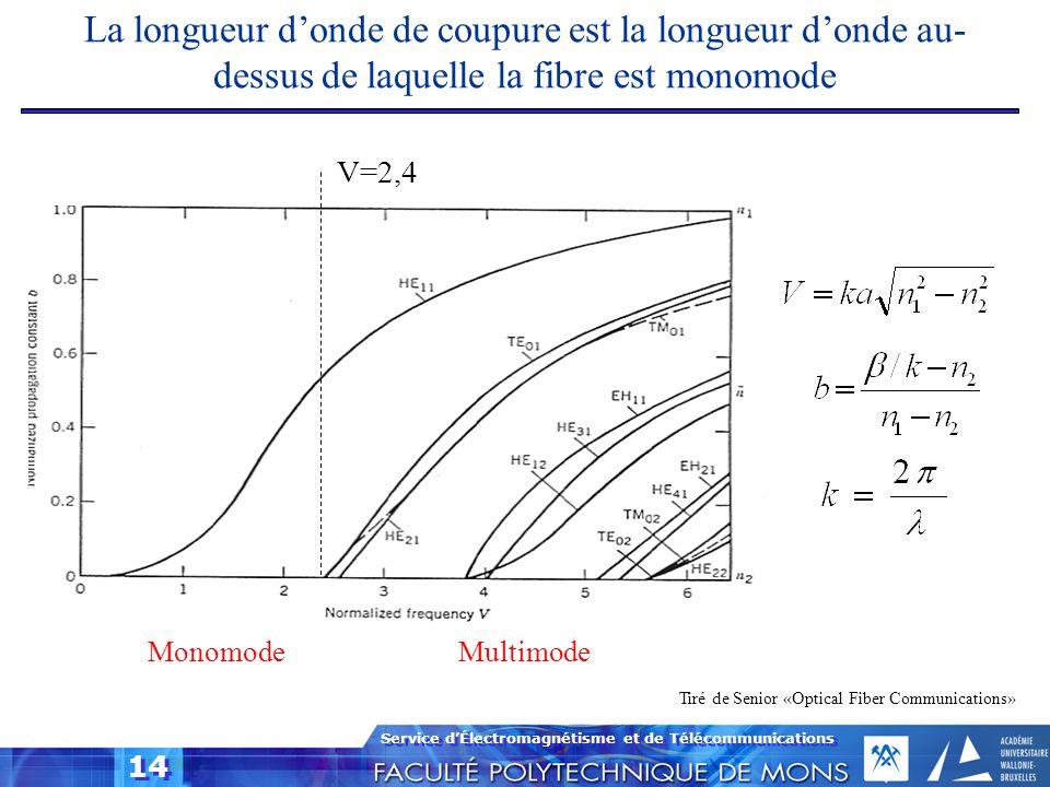 La longueur d'onde de coupure est la longueur d'onde au-dessus de laquelle la fibre est monomode