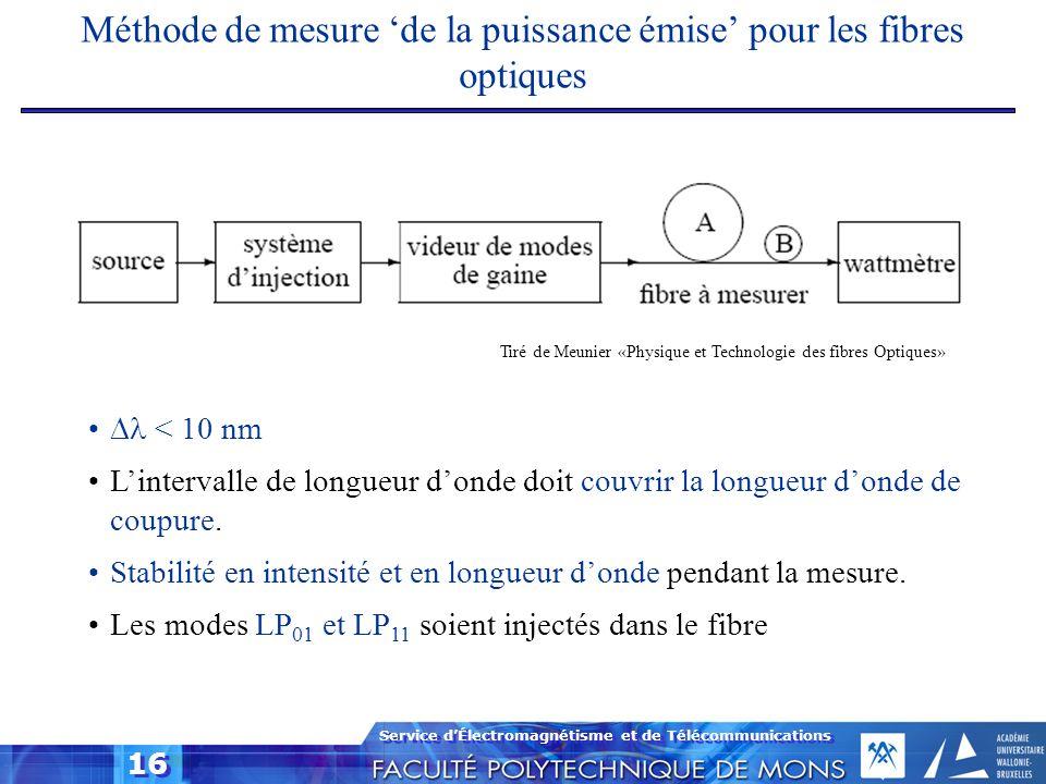 Méthode de mesure 'de la puissance émise' pour les fibres optiques
