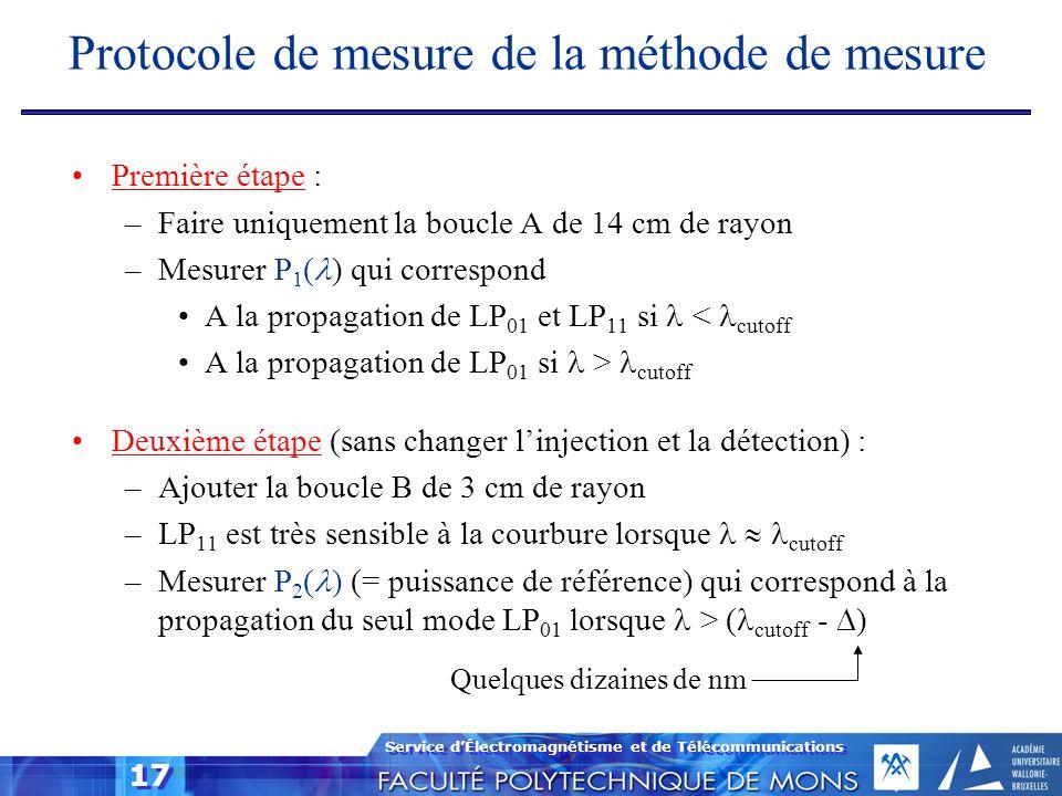 Protocole de mesure de la méthode de mesure