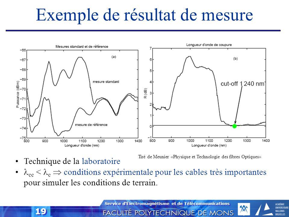 Exemple de résultat de mesure