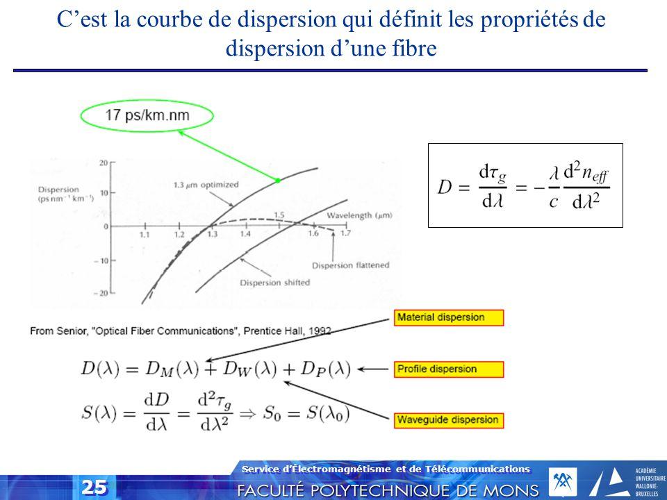 C'est la courbe de dispersion qui définit les propriétés de dispersion d'une fibre