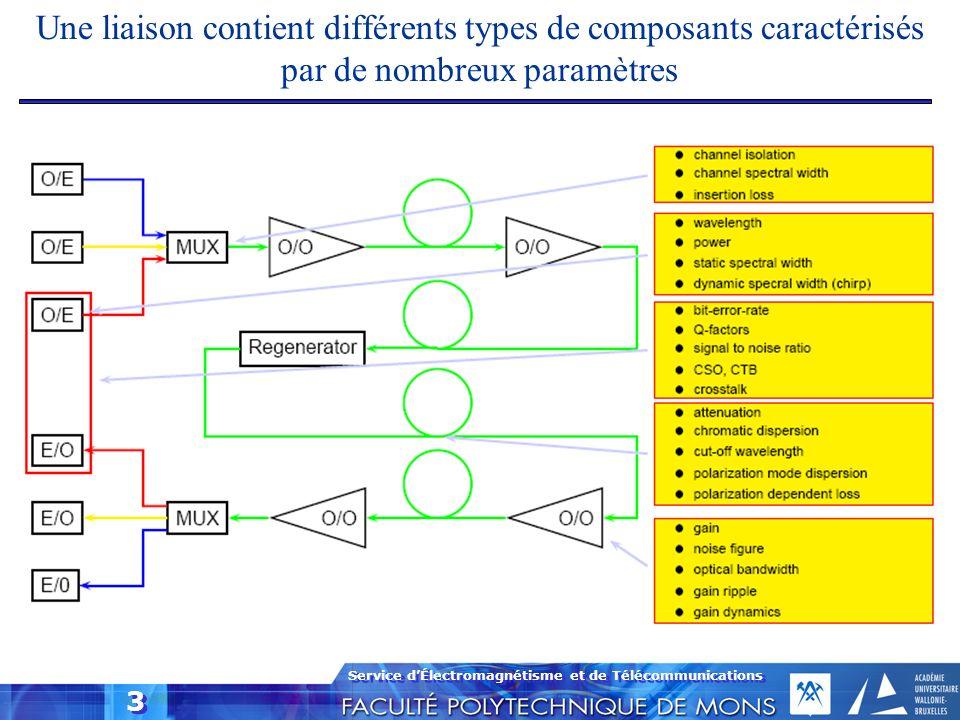 Une liaison contient différents types de composants caractérisés par de nombreux paramètres