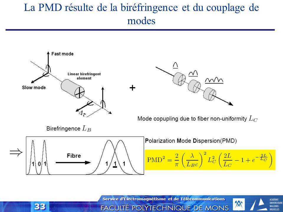La PMD résulte de la biréfringence et du couplage de modes