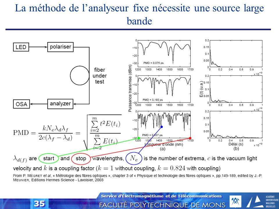 La méthode de l'analyseur fixe nécessite une source large bande