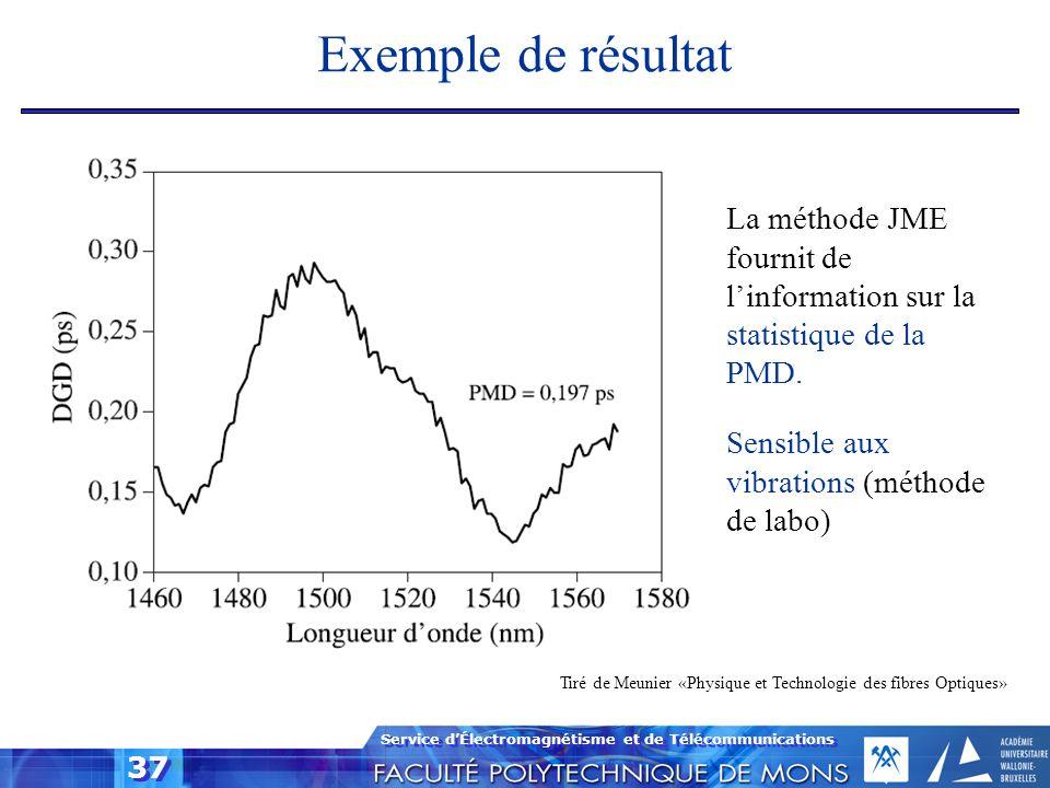 Exemple de résultat La méthode JME fournit de l'information sur la statistique de la PMD. Sensible aux vibrations (méthode de labo)