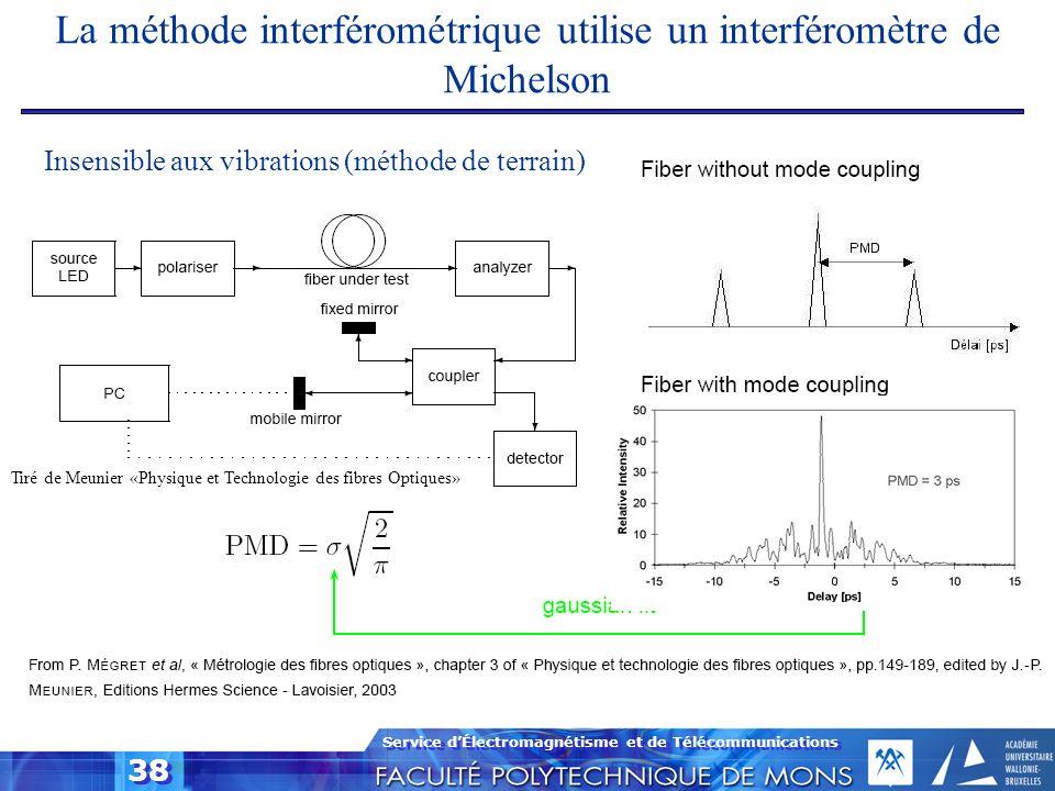La méthode interférométrique utilise un interféromètre de Michelson