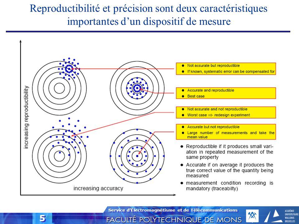 Reproductibilité et précision sont deux caractéristiques importantes d'un dispositif de mesure