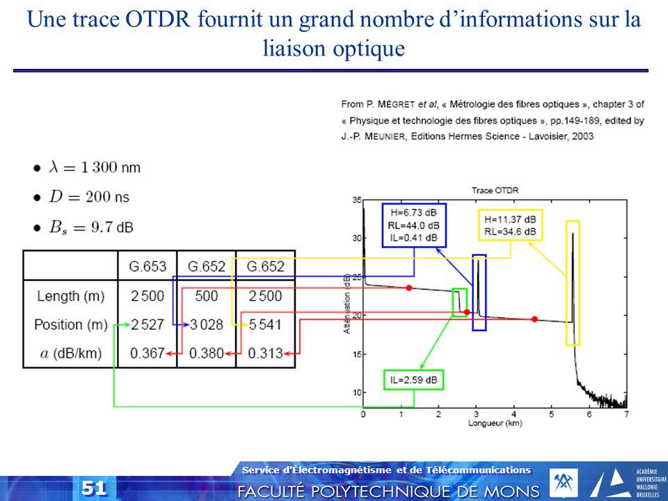 Une trace OTDR fournit un grand nombre d'informations sur la liaison optique