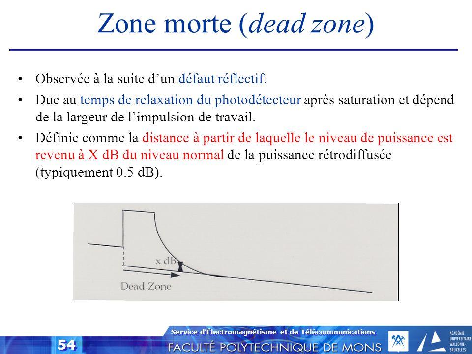 Zone morte (dead zone) Observée à la suite d'un défaut réflectif.