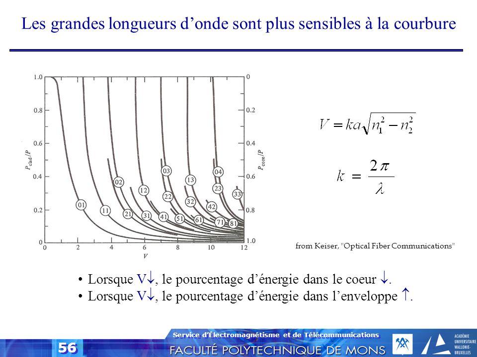 Les grandes longueurs d'onde sont plus sensibles à la courbure