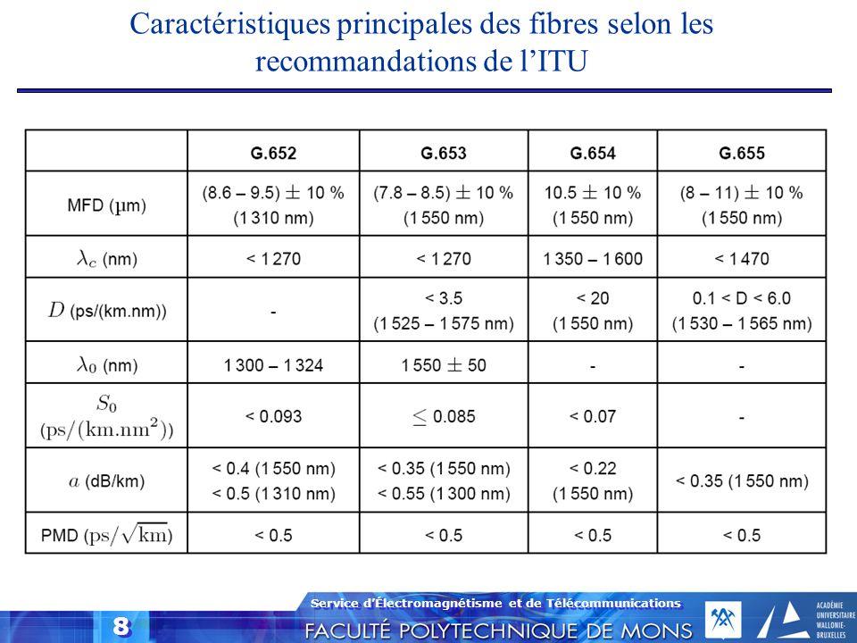 Caractéristiques principales des fibres selon les recommandations de l'ITU