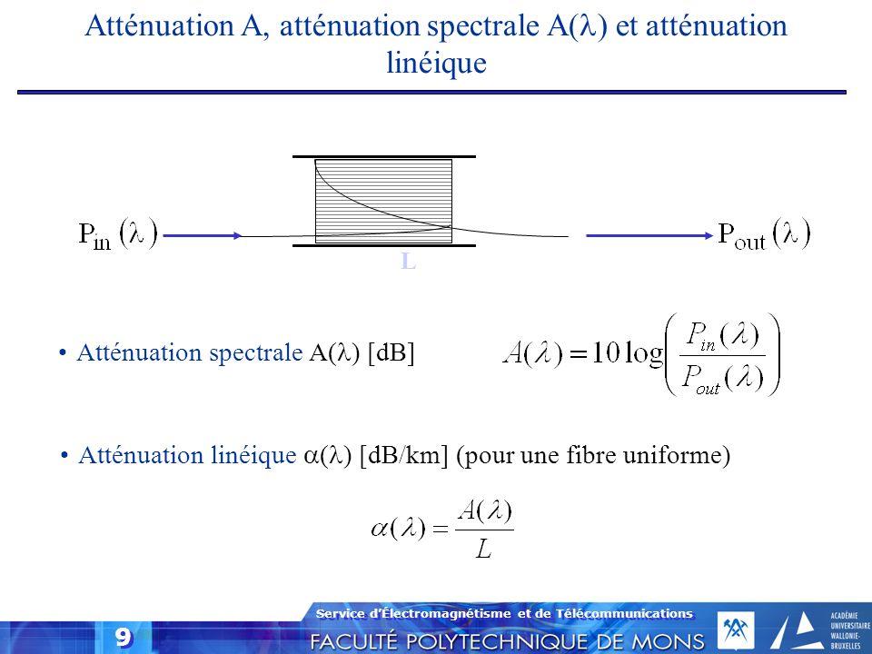 Atténuation A, atténuation spectrale A() et atténuation linéique