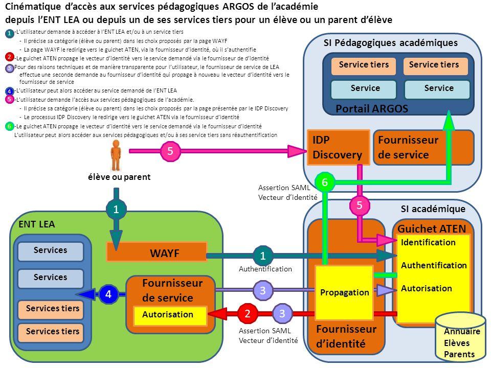 Portail ARGOS IDP Discovery Fournisseur de service 5 6 5 1