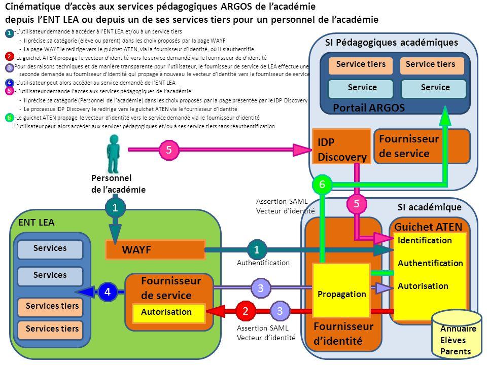 Portail ARGOS Fournisseur de service IDP Discovery 5 6 5 1