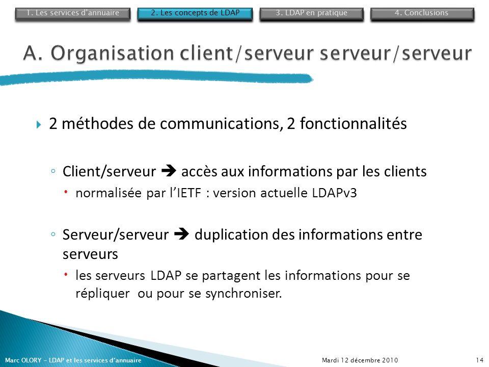 A. Organisation client/serveur serveur/serveur