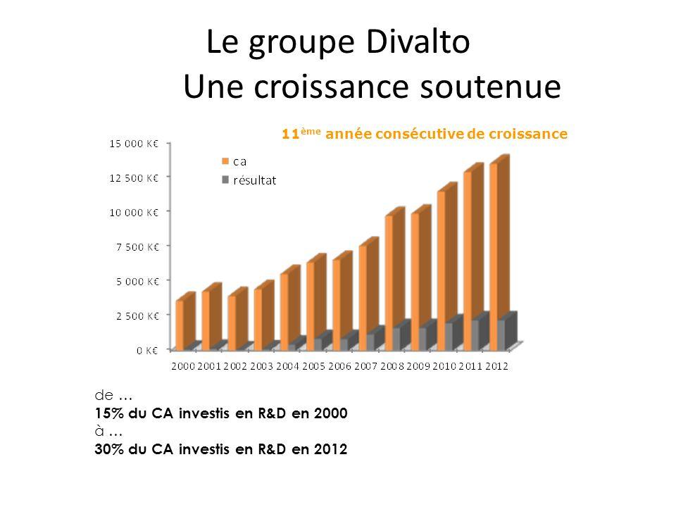 Le groupe Divalto Une croissance soutenue