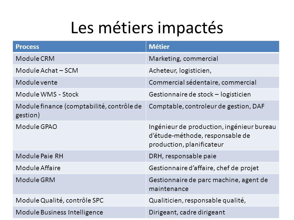 Les métiers impactés Process Métier Module CRM Marketing, commercial