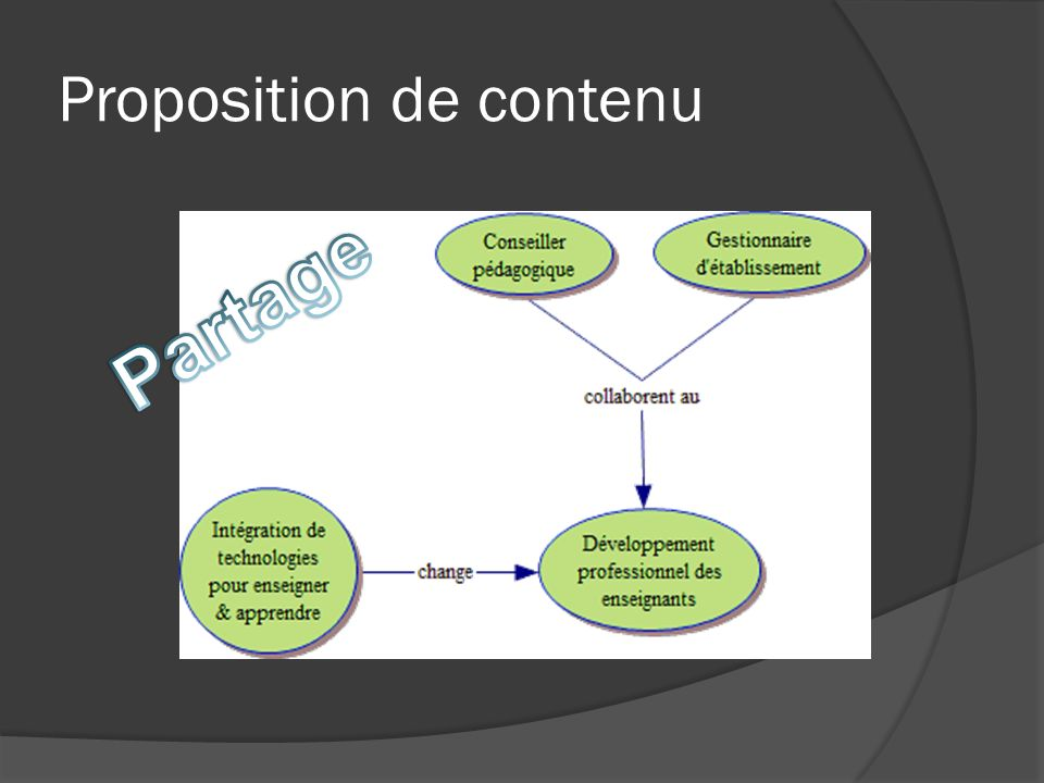 Proposition de contenu