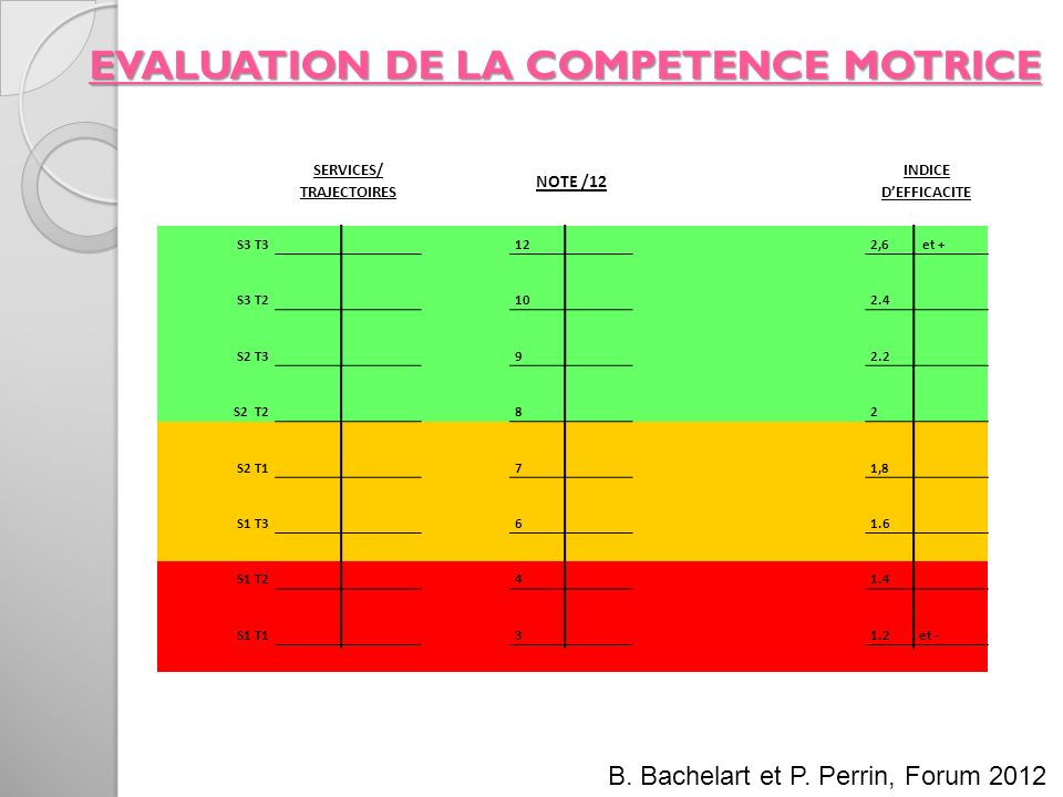 EVALUATION DE LA COMPETENCE MOTRICE