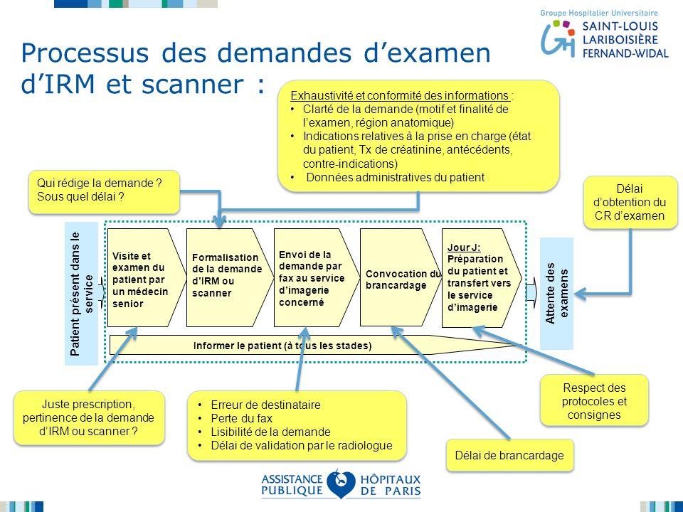 Processus des demandes d'examen d'IRM et scanner :