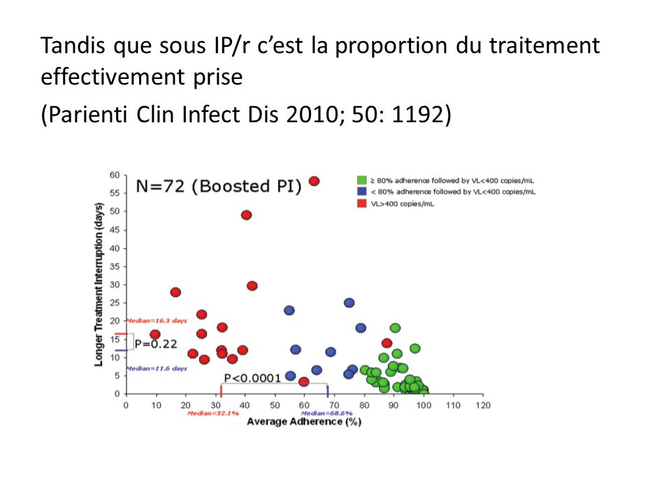 Tandis que sous IP/r c'est la proportion du traitement effectivement prise (Parienti Clin Infect Dis 2010; 50: 1192)