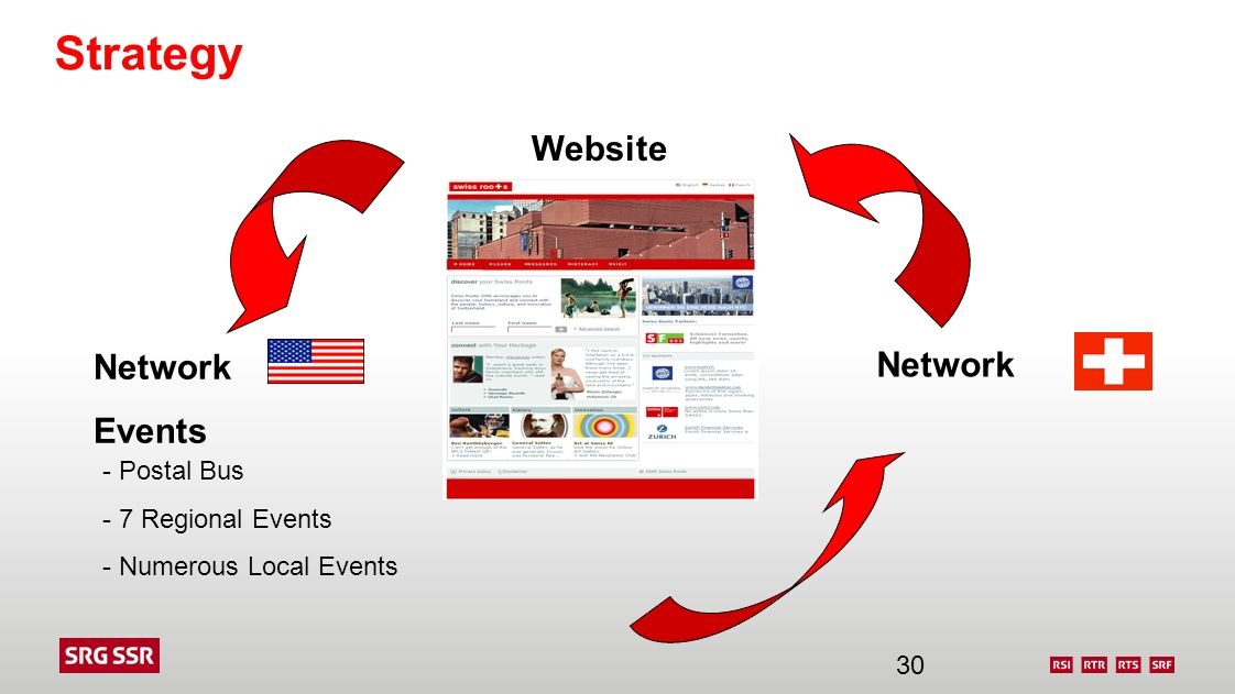 Strategy Website Network Network Events - Postal Bus