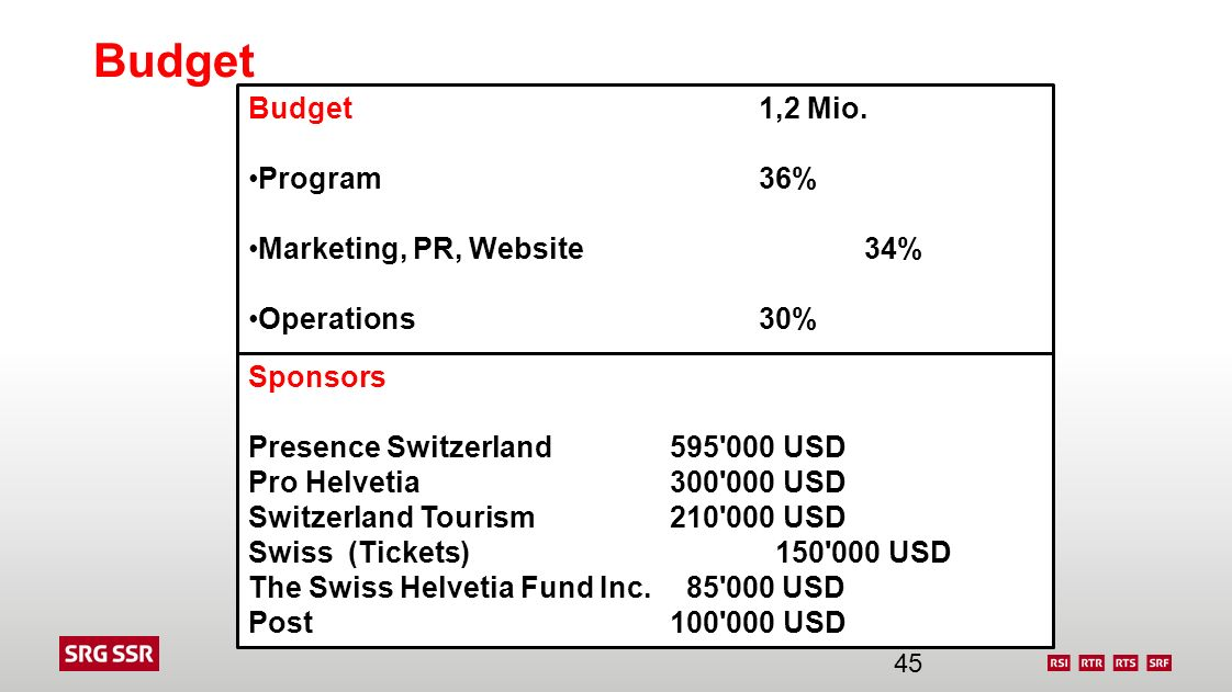 Budget Budget 1,2 Mio. Program 36% Marketing, PR, Website 34%